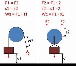Kräfte Berechnen Winkel : kr fte bei flaschenz gen rollen winden und seilwinden ~ Themetempest.com Abrechnung