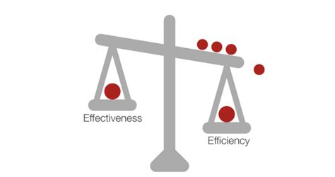 Differences Of Efficiency And Effectiveness At Work Scoro
