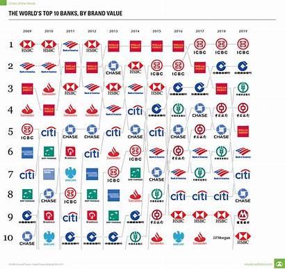 Bank Brands Valuable Brand Visualizing Apple Reddit