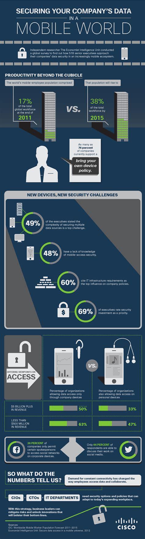 securing  companys data   mobile world cisco blogs