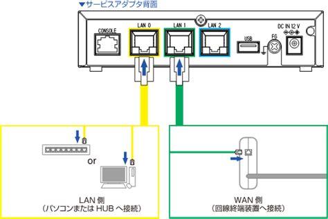 Seil X1 by Seil X1のセットアップ イーサネットケーブルの接続