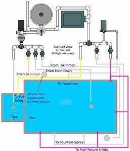 Pool Valve Settings