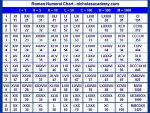 Search Results For Roman Numerals List 1 1000 Calendar