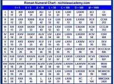 Roman Numerals Chart 12000 images