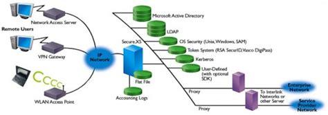Rad-series Radius Server Features