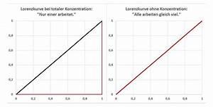 Koeffizient Berechnen : gini index lorenzkurve statistik wiki ratgeber lexikon ~ Themetempest.com Abrechnung