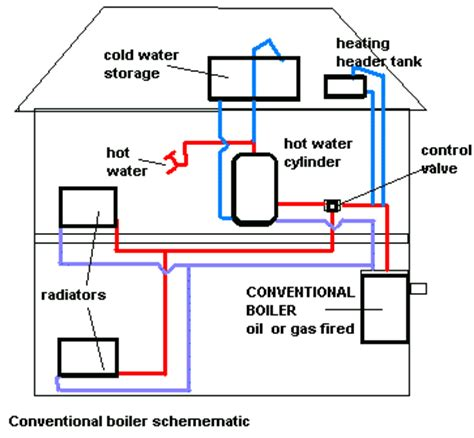 how to drain a central heating system 2019 diy how to