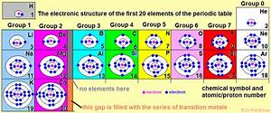 History Of The Atom Timeline Gcse