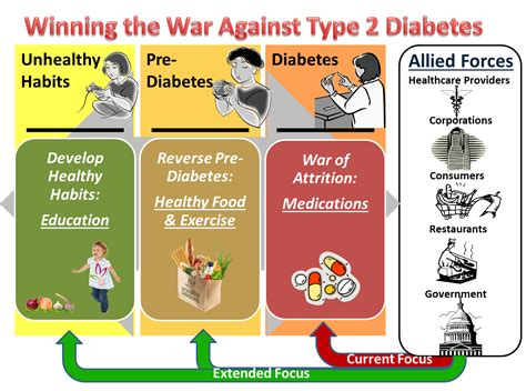 Tips To Prevent Type 2 Diabetes Best Tips For Pre