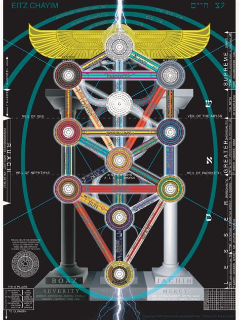 Medicine Tree Psychedelic Qabalah For A Modern Psychonaut