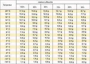 Promillewert Berechnen : wieviel rauchmelder pro wohnung wieviel nebenkosten pro qm wieviel led lampen pro qm wie viele ~ Themetempest.com Abrechnung