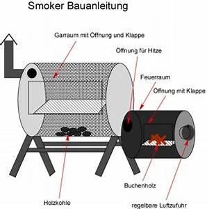 Windgenerator Selber Bauen : bauanleitung smoker kleinster mobiler gasgrill ~ Orissabook.com Haus und Dekorationen