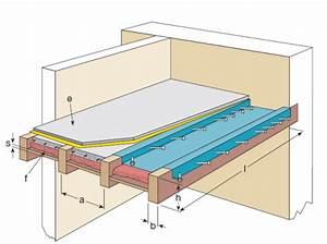 Holzbalkendecke Aufbau Altbau : sanierung von holzbalkendecken mit verbundbauteil aus holz ~ Lizthompson.info Haus und Dekorationen