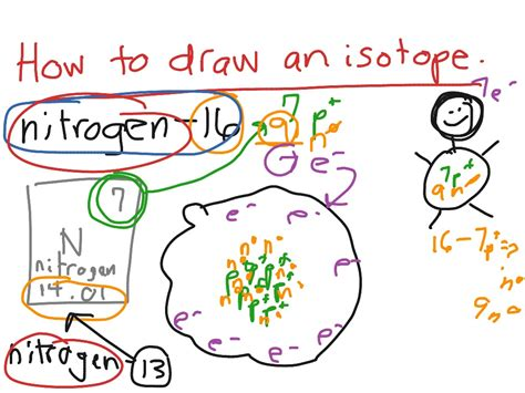 draw  isotope science showme
