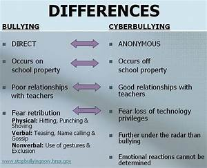 16 Cyber Bullying Facts - Types, Causes, Effects, Prevention