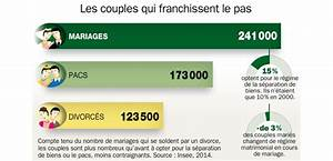 Pacs Régime Des Biens : patrimoine les pi ges viter quand on est en couple ~ Farleysfitness.com Idées de Décoration