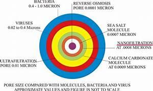 Purepro Usa U00ae Nanofiltration Nf Membrane Elements