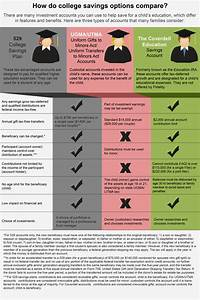 529 College Savings Plan Basics - MyMoney by Fidelity