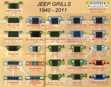 types of jeeps chart jeep grills through the years jeep life pinterest