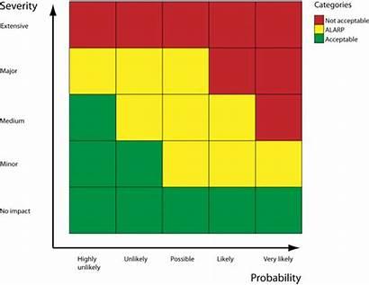 Matrix Risk Matrices Management Example Levels Assessment