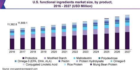 Functional Ingredients Market Share & Trends Report, 2020-2027