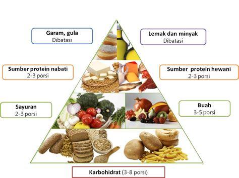Info Masalah Kehamilan Menggunakan Piramida Makanan Untuk Mencukupi Gizi Anak