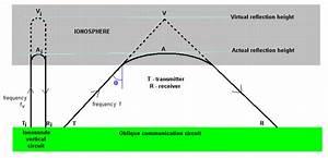 Virtual Ionospheric Reflection