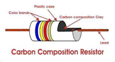 application  carbon composition resistor polytechnic hub