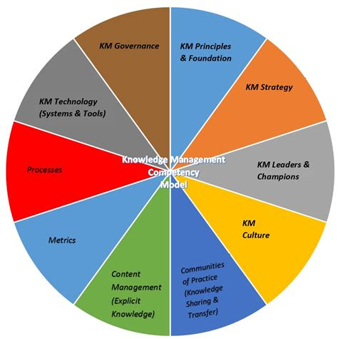 knowledge management roles responsibilities  core