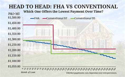 Difference Between Fha & Conventional Loans Cost And Benefits. Heroin Withdrawals Symptoms Barrer And White. How To Send A Text Message From Computer. Ce Mark Medical Devices Day Trading Brokerage. Recovery Place Savannah Ga Fl Car Insurance. How To Share Big Files Online. Online Marketing Websites List. Network Systems And Data Communications Analysts Degree. Vanguard Equity Income Fund Uk Domain Names