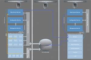 The System Center Platform In Service Manager Part 5  The