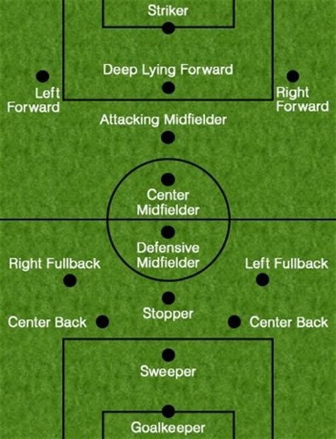 soccer positions   functions explained  detail