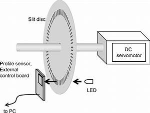 Rotary Encoder System
