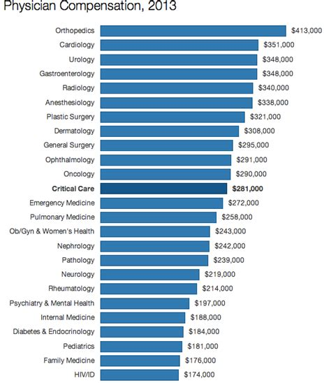 How much should i pay for healthcare? Orthopedists earn the most of any specialty (infographic)