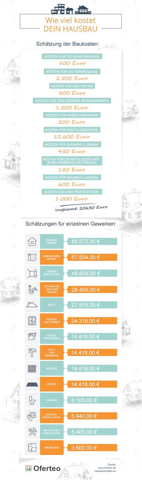 Dachbegrünung Kosten Pro Qm by Kernsanierung Kosten Pro Qm Heizkosten Pro Quadratmeter