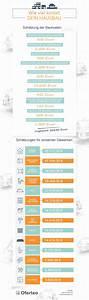 Hausfinanzierung Ohne Eigenkapital Rechner : faustregel kosten hausbau fantastisch kosten haus bauen ~ Kayakingforconservation.com Haus und Dekorationen