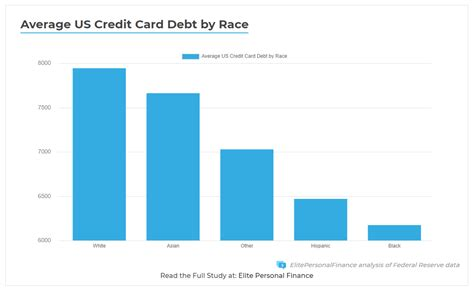 Cash back rewards do not expire as long as your account is open. Average US Credit Card Debt by Race
