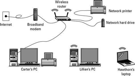 Hardware Needed For Wireless Network Dummies