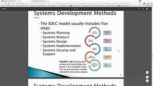 Chapter 1 Introduction To Systems Analysis And Design Part