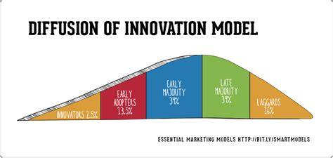 What is the The Diffusion of Innovation model?