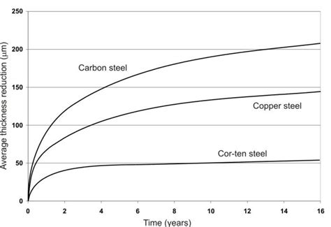 corrosion resistance  atmospheric corrosion
