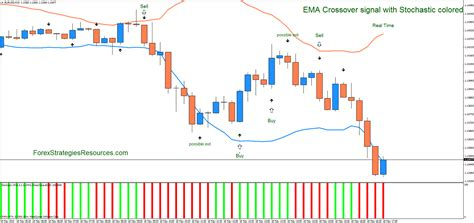 ema crossover signal  stochastic colored forex