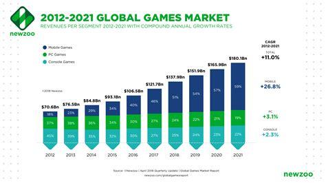 Global Games Market Revenues 2018 | Per Region & Segment ...