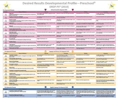 drdp resources desired results for children and families 719 | wallchart