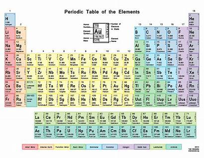 Periodic Atomic Table Mass Number Printable Tables