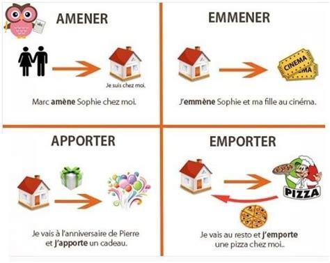 Pin by Cherie Shelton on français - vocabulaire | Basic ...