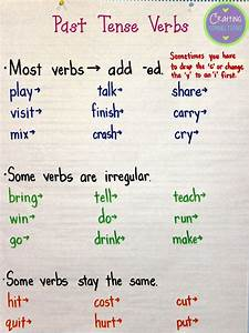 Past Tense Verbs Anchor Chart Verbs Anchor Chart Anchor