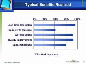 Typical Benefits Realized 0% 25%
