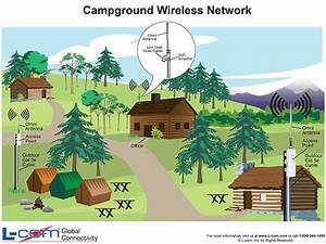 Campground Wireless Network Diagram  Print And Post This
