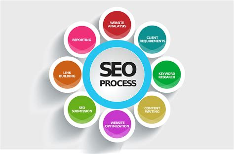 seo my website the importance of seo when building websites social ant